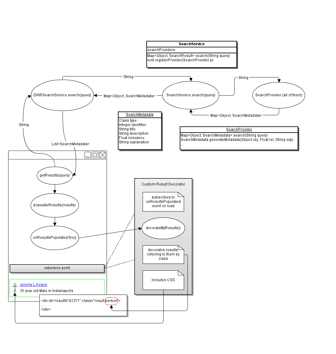 universal search box (design page) projects openmrs wikiweb search flow diagram