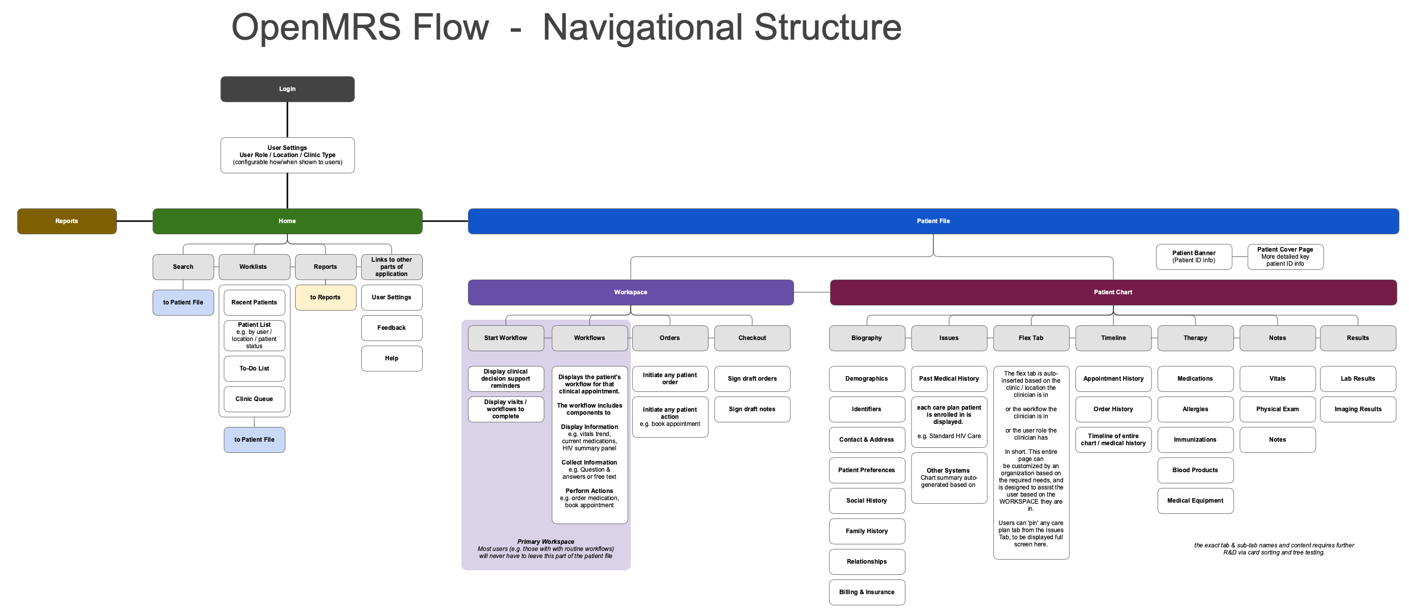 Navigation Structure, OpenMRS Flow