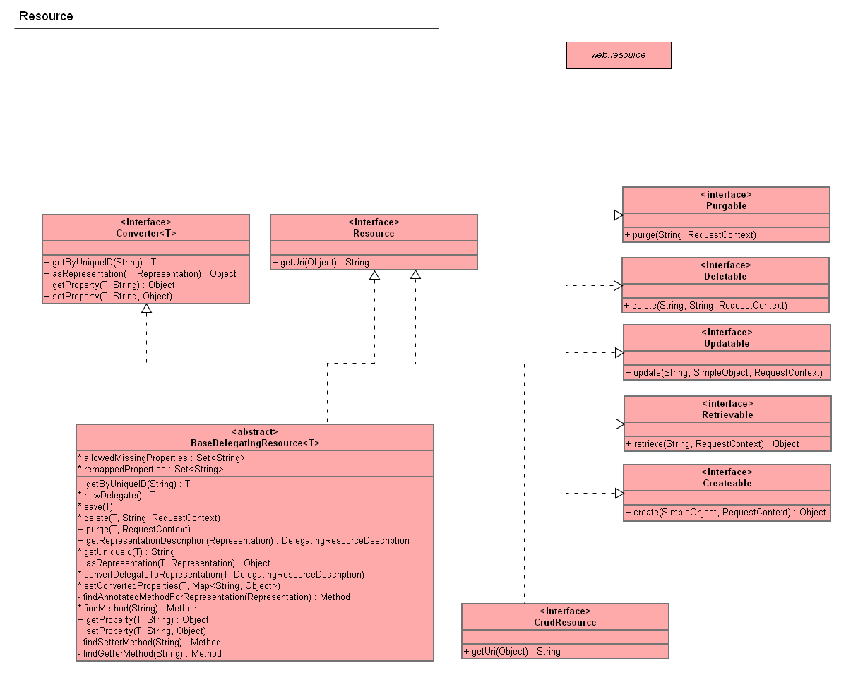Uml diagrams documentation openmrs wiki webservices rest uml ccuart Choice Image