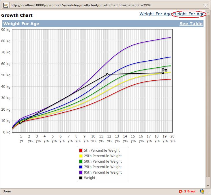 Growth Chart Module - Documentation - OpenMRS Wiki