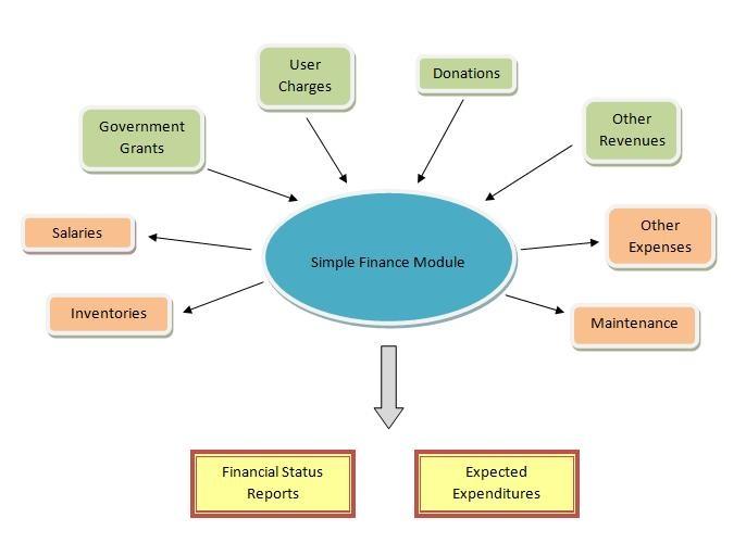 Simple Finance Module Documentation Openmrs Wiki