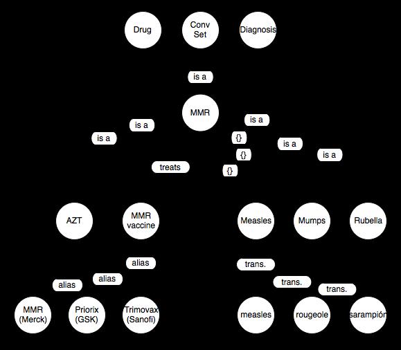 Concept Class Diagram