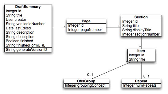 Draft forms project uml diagrams projects openmrs wiki ccuart Image collections