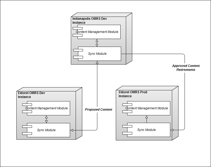 AMPATH Content Management Deployment Architecture