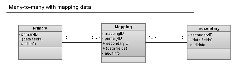 Many-many mapping data