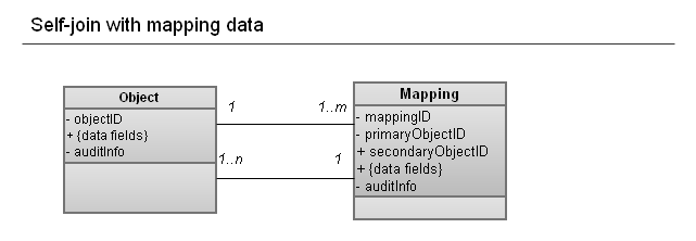 Self-join with mapping