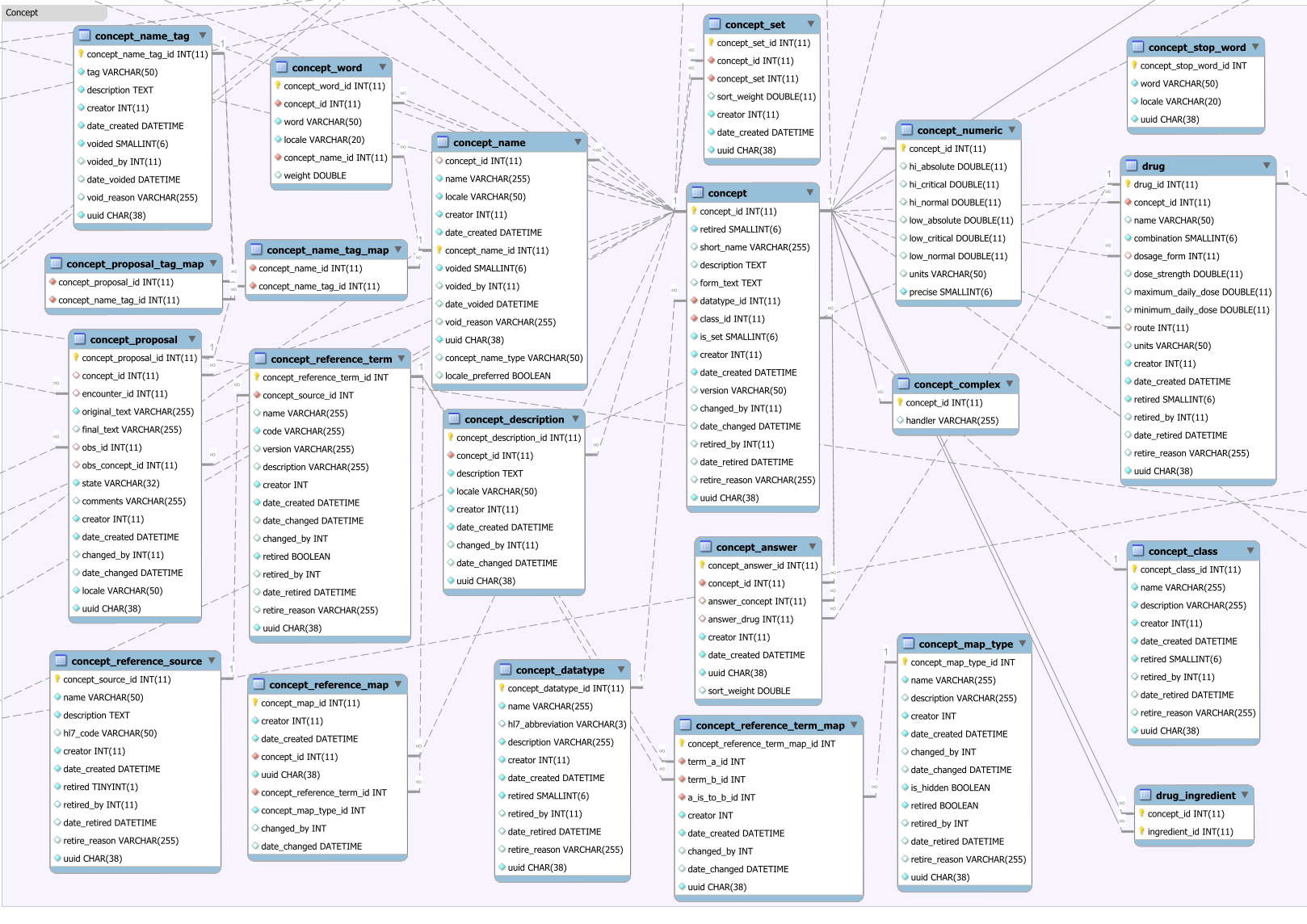 Concept Data Model Documentation Openmrs Wiki