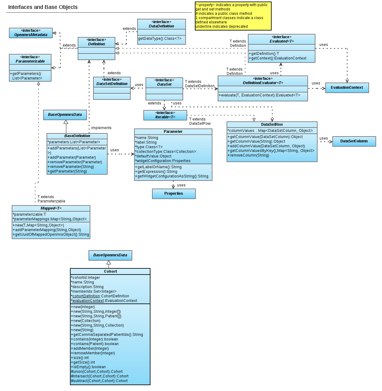 Reporting module uml diagram p1 documentation openmrs wiki reportuml1 ccuart Choice Image