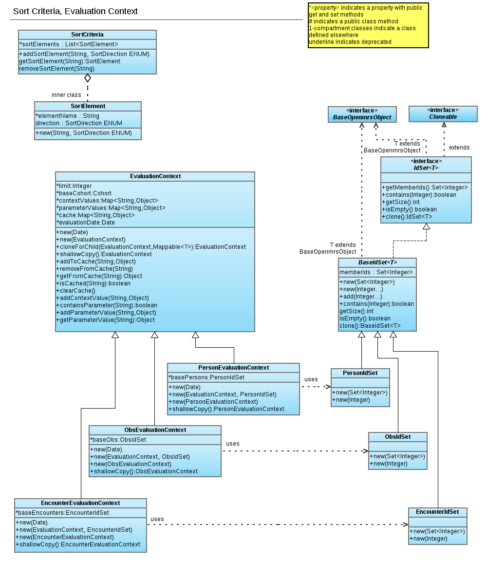 Reporting Module UML Diagram p.2 - Documentation - OpenMRS Wiki