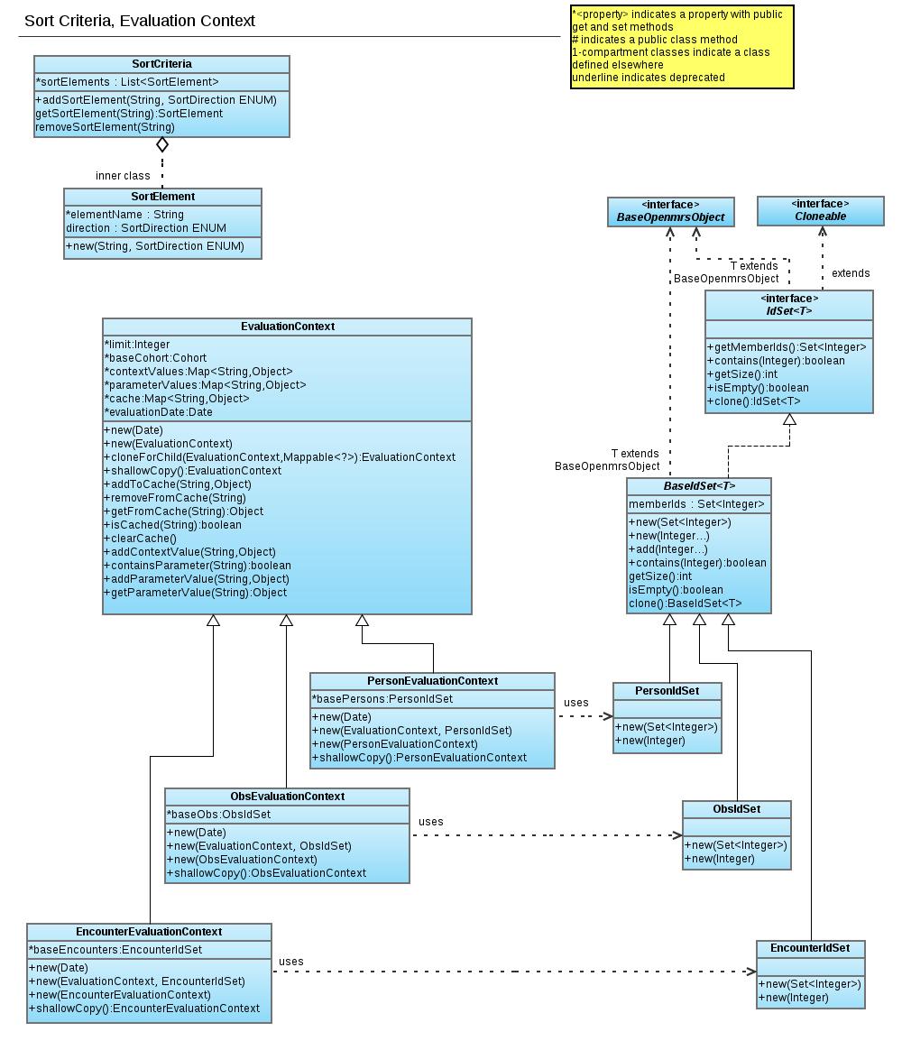 reporting module uml diagram p    documentation   openmrs wikireportinguml