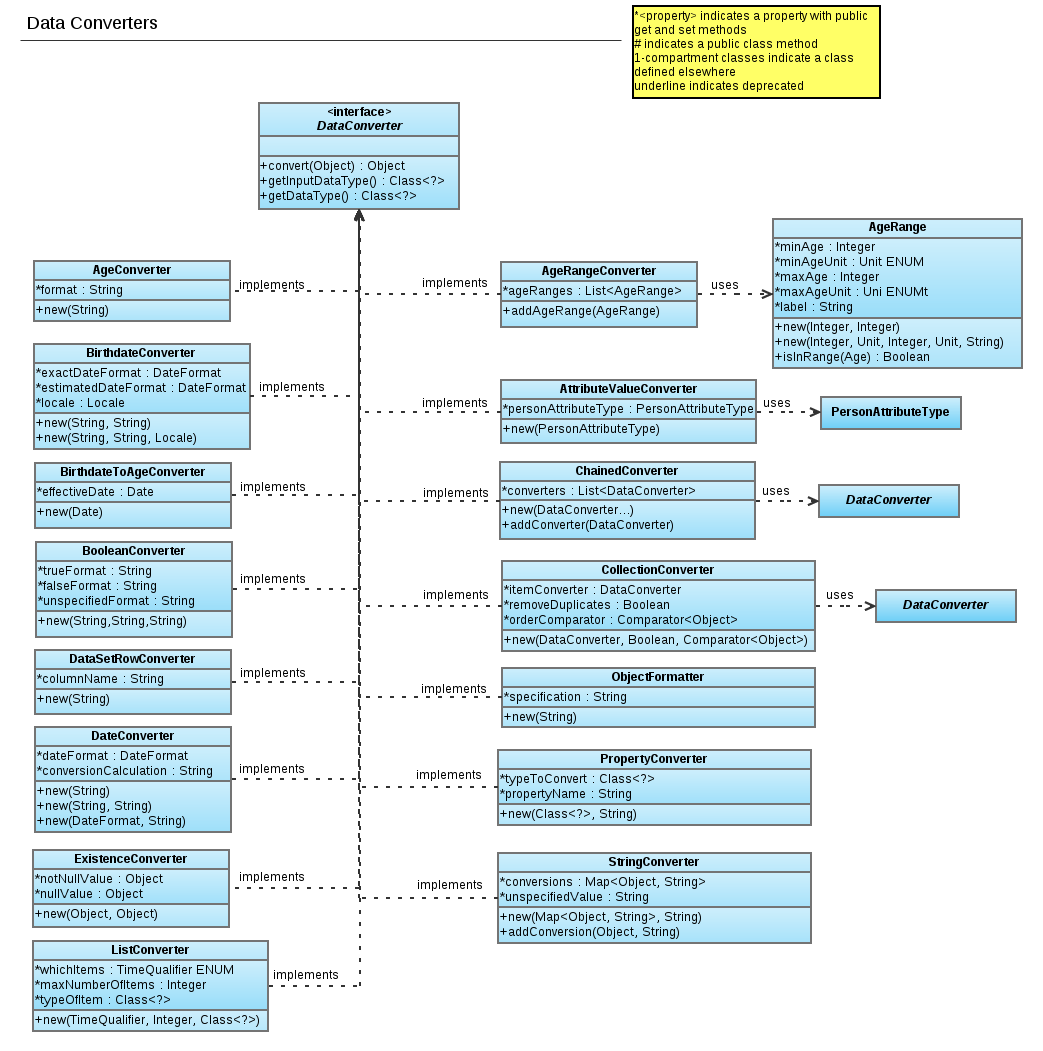 Reporting Module UML Diagram p.8 - Documentation - OpenMRS Wiki