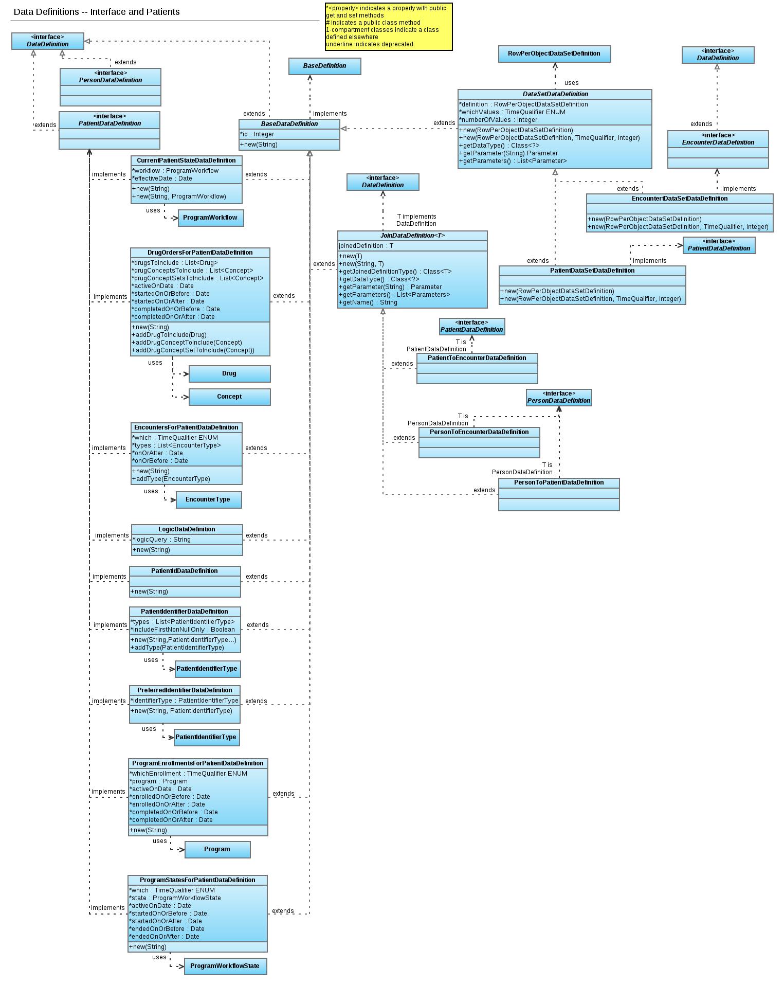 reporting module uml diagram p    documentation   openmrs wikireportuml
