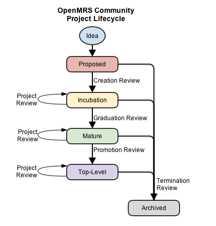 OpenMRS Project Lifecycle