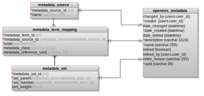 Metadata Mapping Table Design