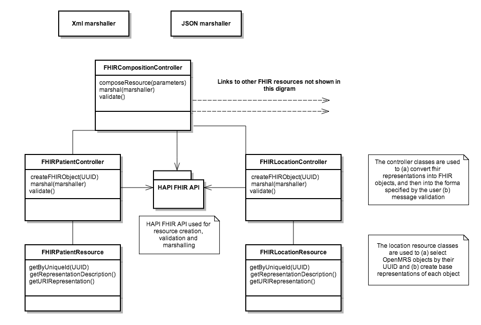 Openmrs Fhir Module Class Diagram - Projects