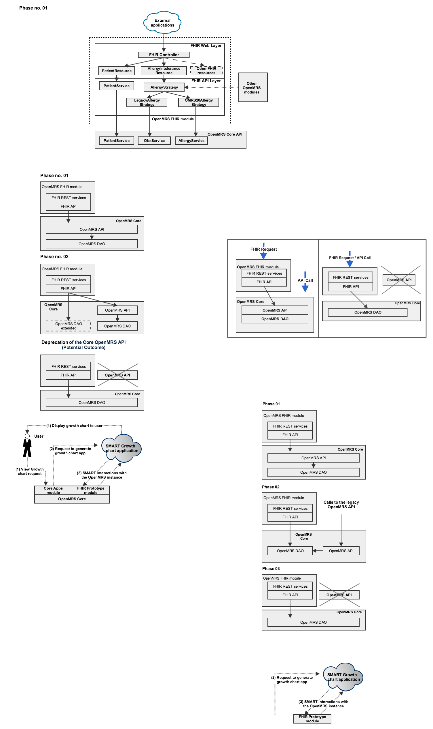 Openmrs fhir module architecture projects openmrs wiki openmrs fhir module architecture ccuart Images