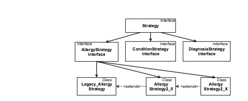 FHIR Strategy Pattern