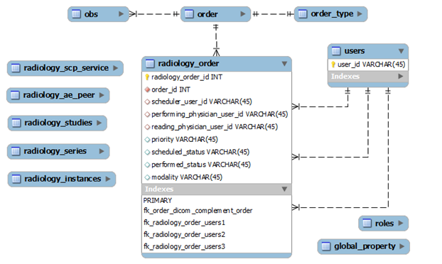 Entity relationship model documentation openmrs wiki ccuart Choice Image